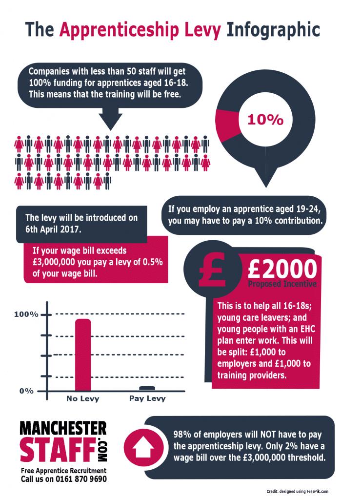 apprenticeship levy info